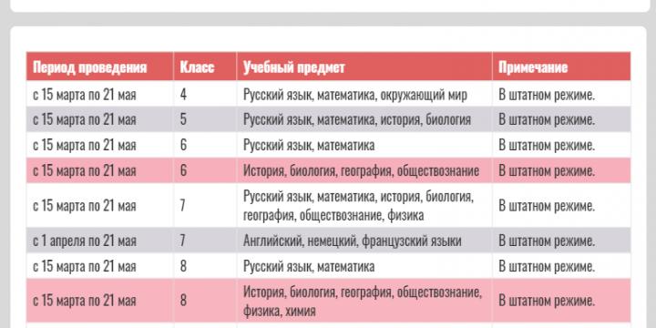 В МБОУ «Обливская СОШ № 2» начались Всероссийские проверочные работы